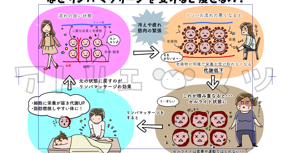 大阪・梅田のダイエット&痩身エステ Refine(リファイン)様/説明イラスト