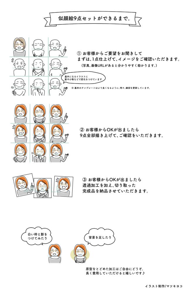 似顔絵アイコン9種制作の流れ