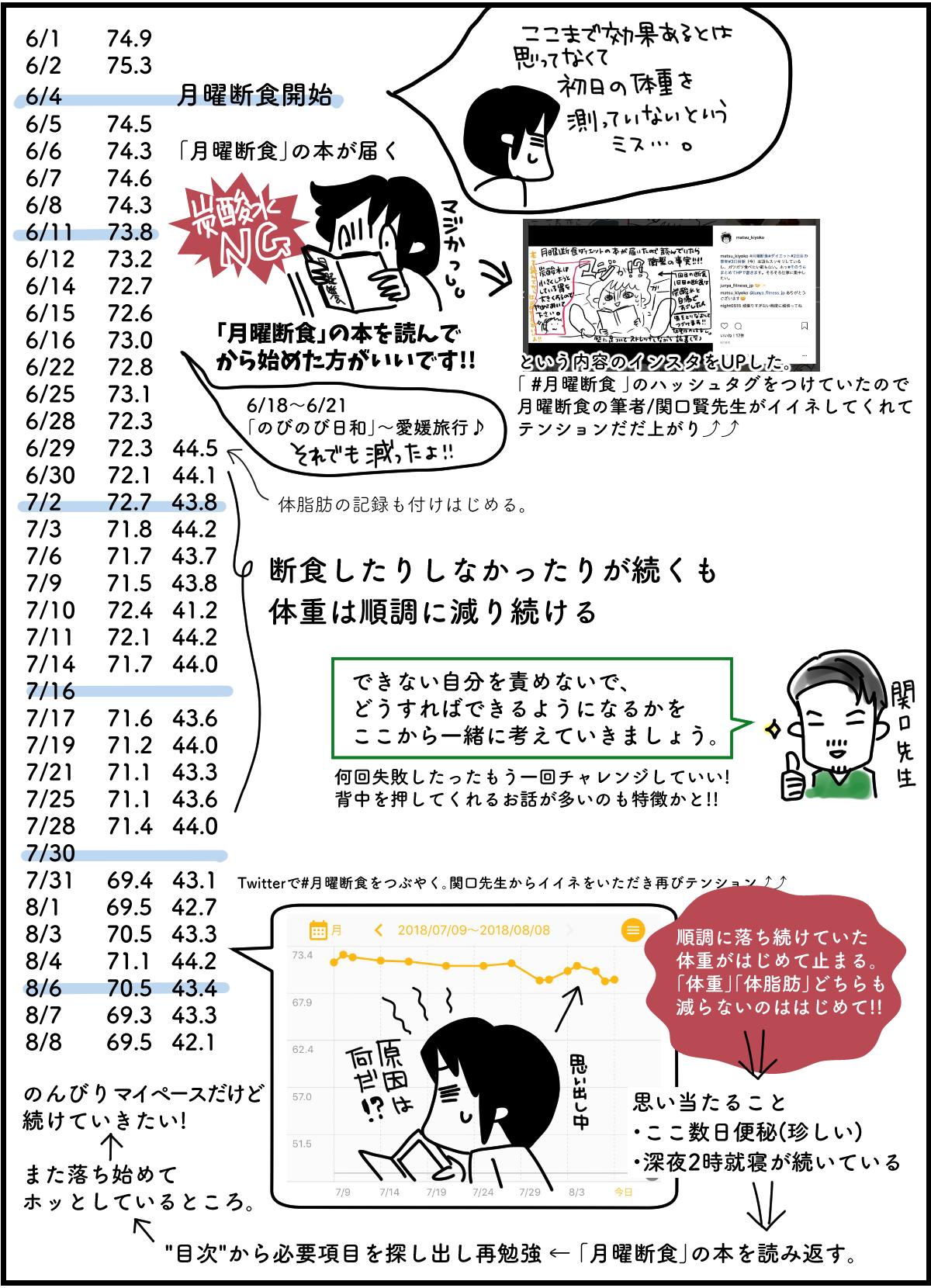 「月曜断食ダイエット」体験談と効果(2)